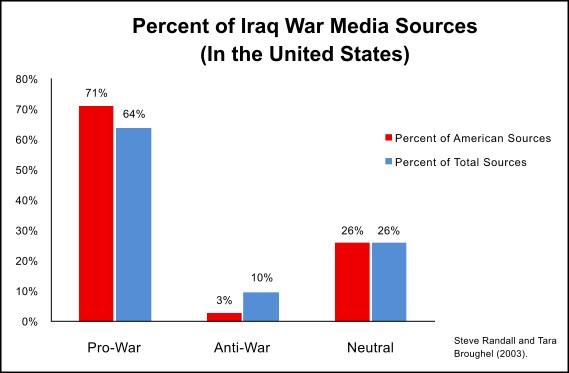 569px-iraq_war_media_sources_opinion_percentage